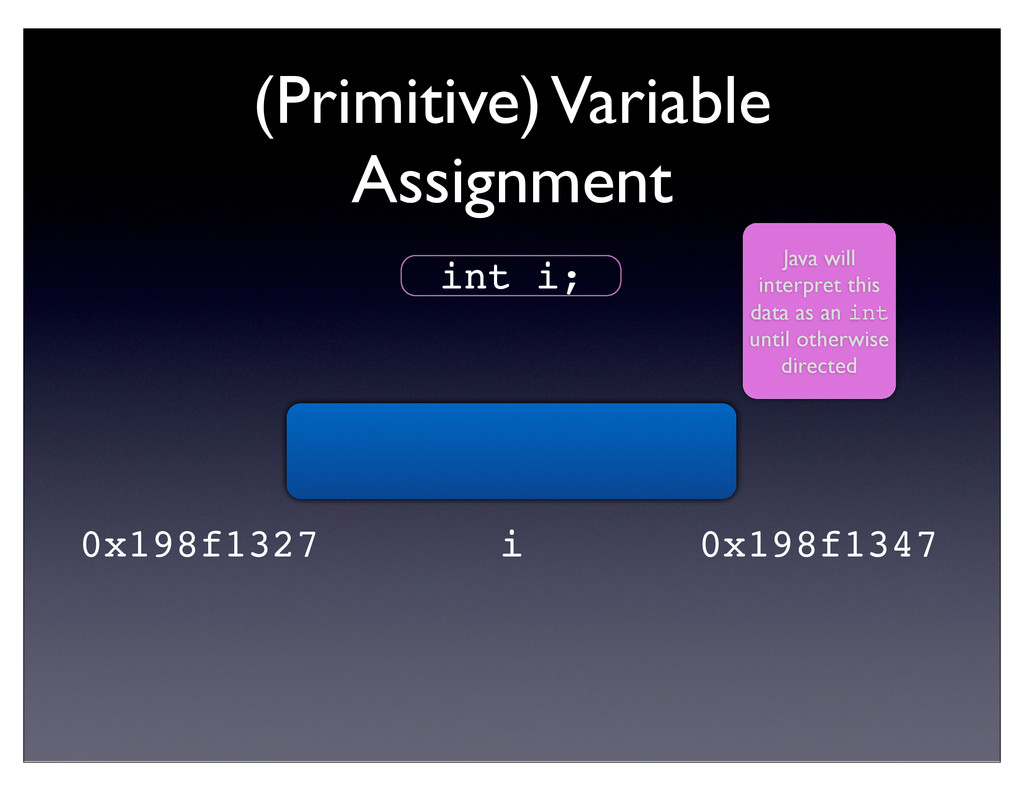(Primitive) Variable Assignment int i; Java wil...