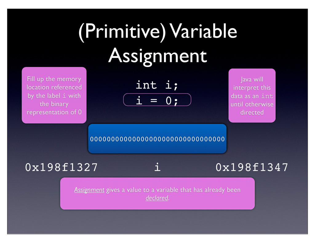 (Primitive) Variable Assignment i = 0; Assignme...