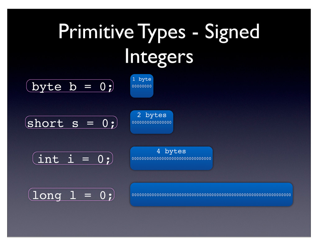 Primitive Types - Signed Integers byte b = 0; s...