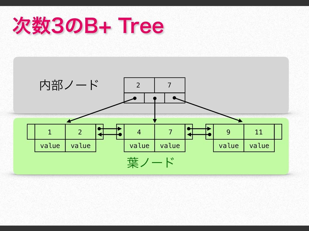 ͷ#5SFF ༿ϊʔυ ෦ϊʔυ 2 7 value value 2 1 valu...