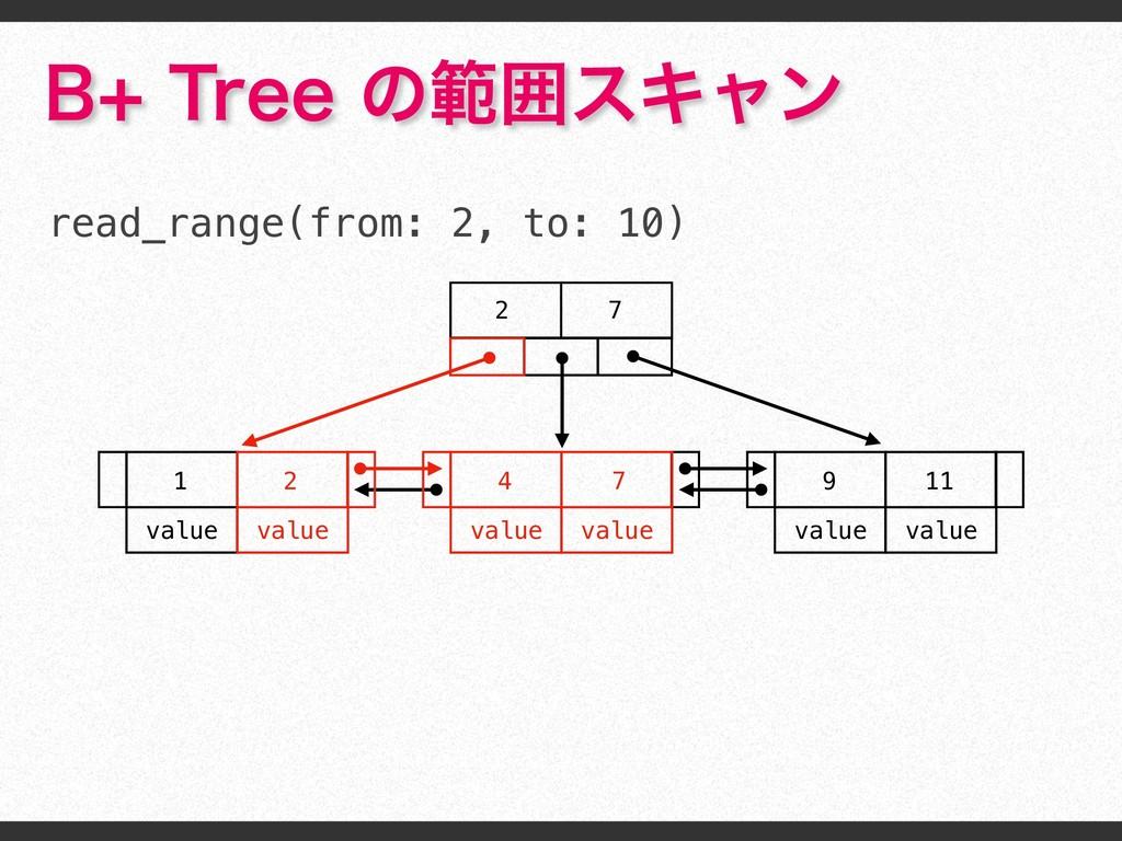 #5SFFͷൣғεΩϟϯ read_range(from: 2, to: 10) 2 7...