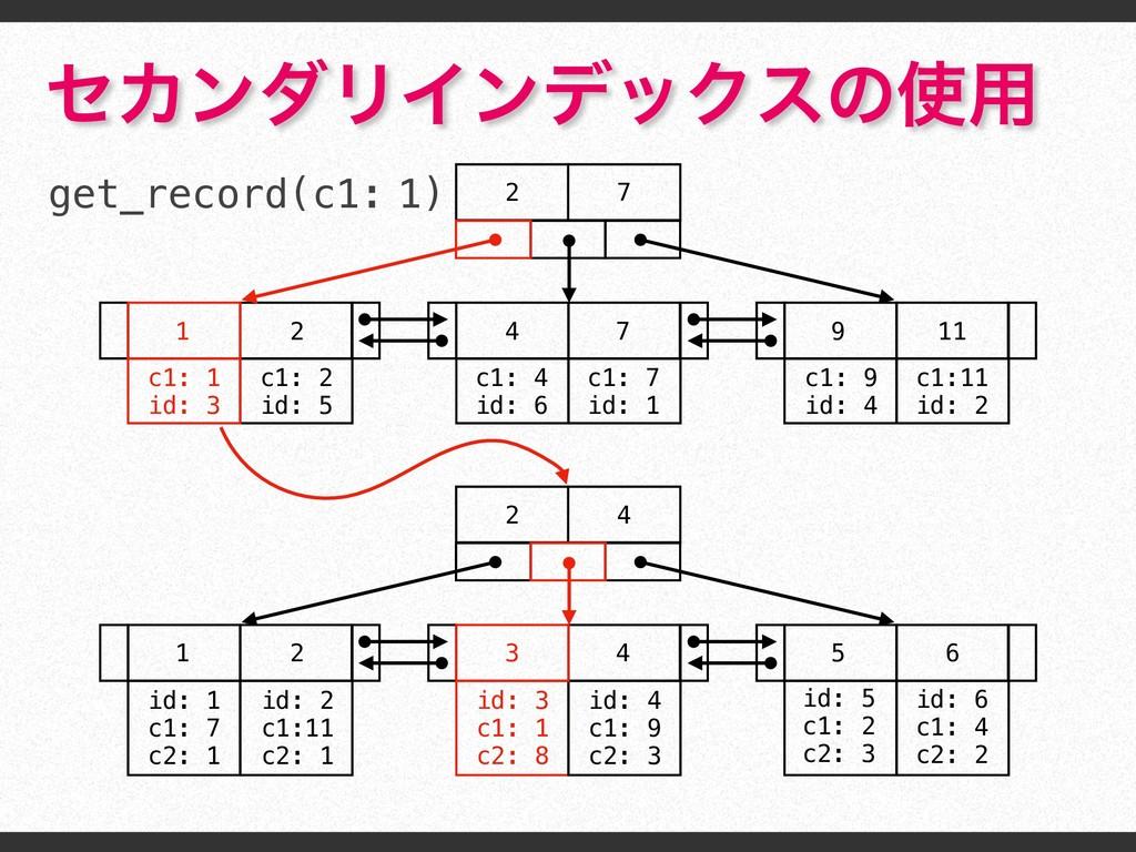 2 7 1 2 4 7 9 11 c1: 1 id: 3 c1: 2 id: 5 c1: 4 ...