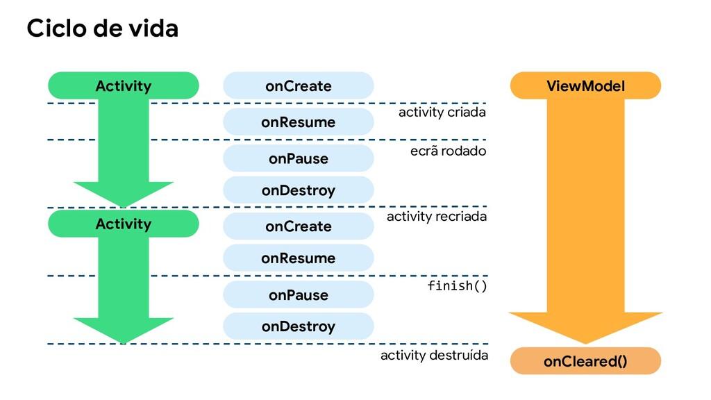Ciclo de vida Activity onCreate onResume onPaus...