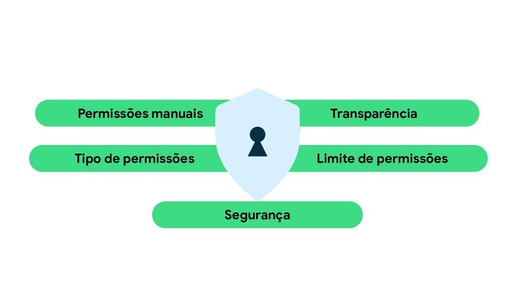 Permissões manuais Transparência Limite de perm...
