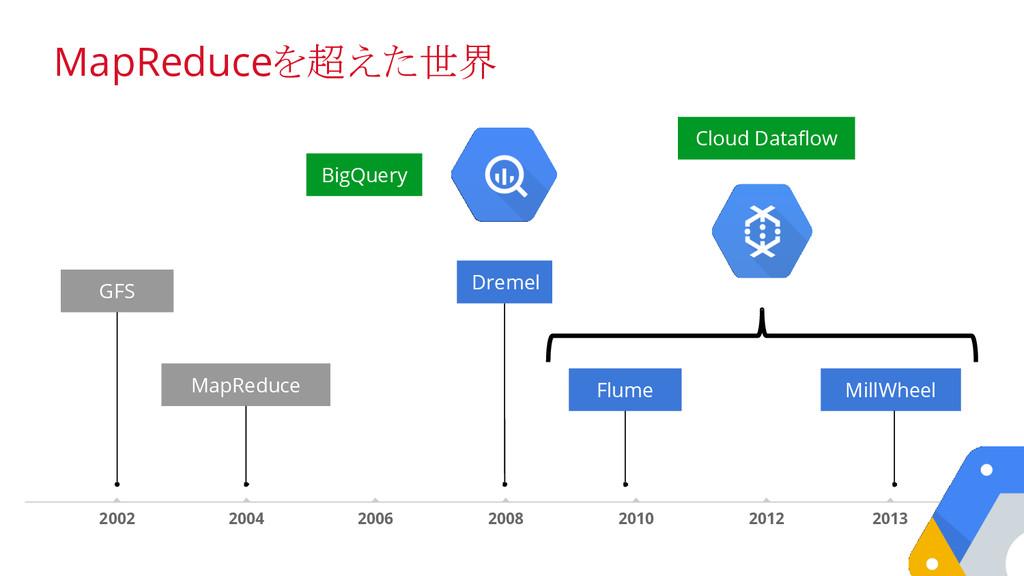 Dremel MapReduce 2012 2013 2002 2004 2006 2008 ...