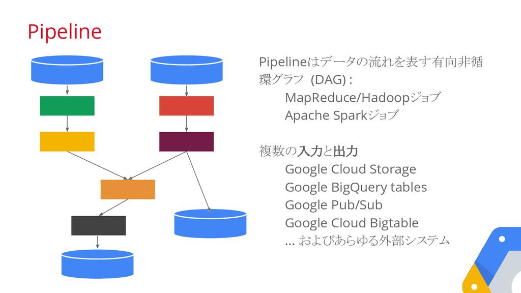 Pipelineはデータの流れを表す有向非循 環グラフ (DAG) : MapReduce/H...