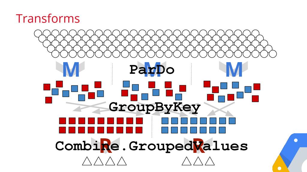 Transforms M M M R R GroupByKey ParDo Combine.G...