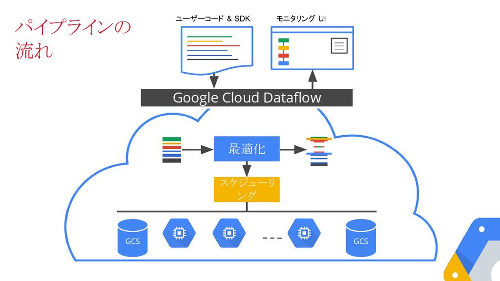 Google Cloud Dataflow 最適化 スケジューリ ング GCS GCS ユーザ...