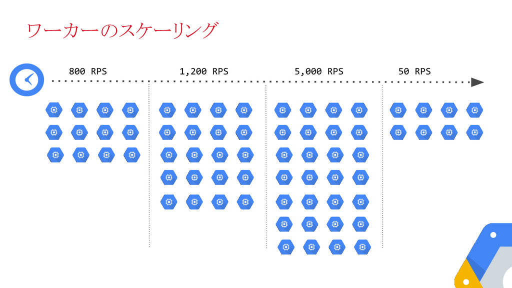 800 RPS 1,200 RPS 5,000 RPS 50 RPS ワーカーのスケーリング