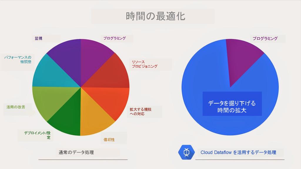 時間の最適化 プログラミング データを掘り下げる 時間の拡大 Cloud Dataflow を...