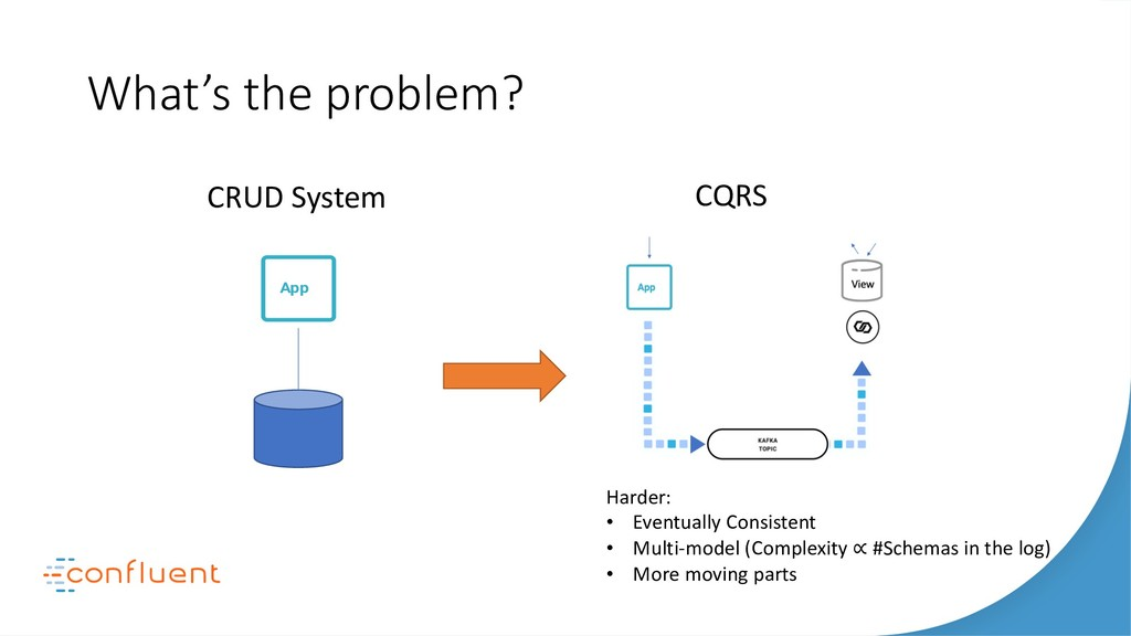 What's the problem? Harder: • Eventually Consis...