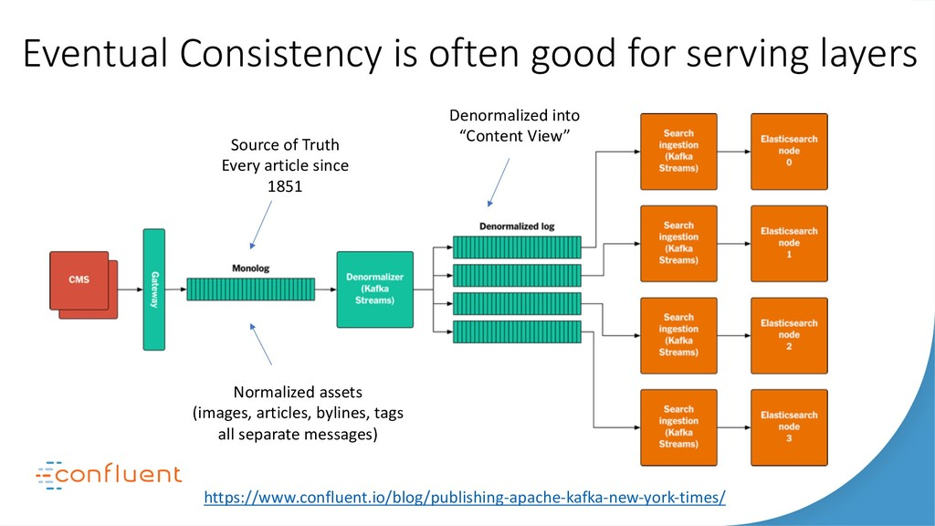 Eventual Consistency is often good for serving ...
