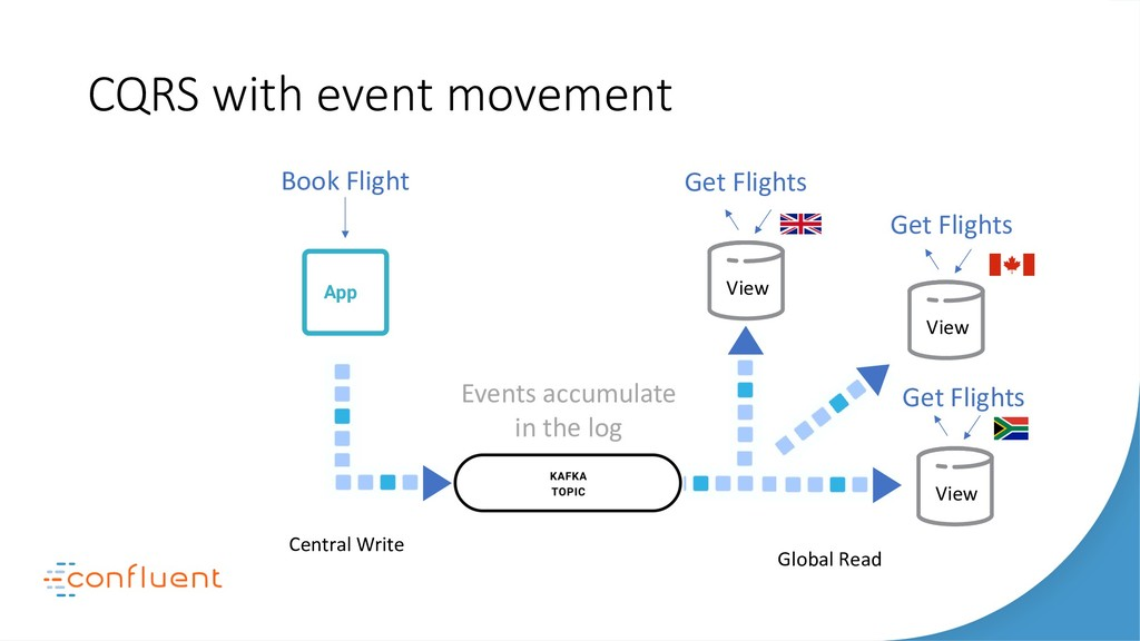 CQRS with event movement Apps Search Monitoring...