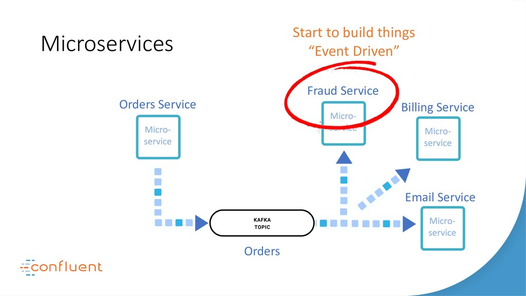 Microservices Orders Service Fraud Service Bill...