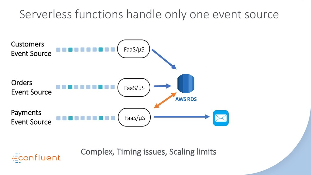 Complex, Timing issues, Scaling limits Customer...