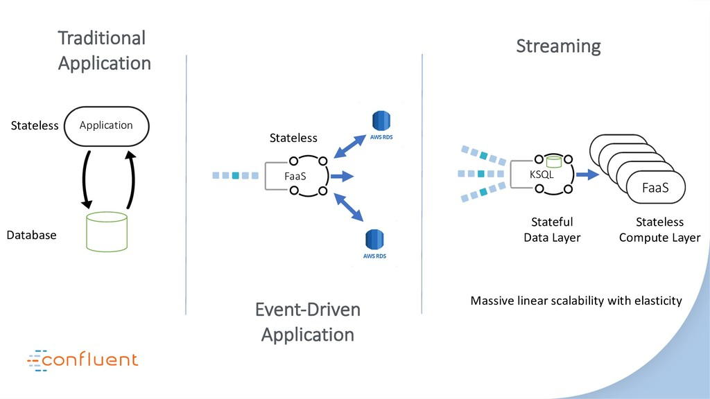 FaaS Traditional Application Event-Driven Appli...