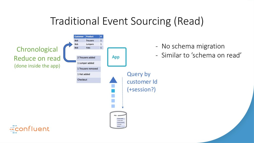 Traditional Event Sourcing (Read) Apps Search N...