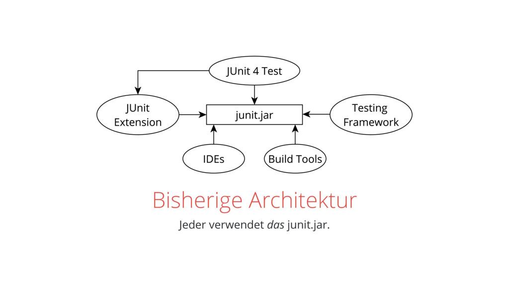 Bisherige Architektur Jeder verwendet das junit...