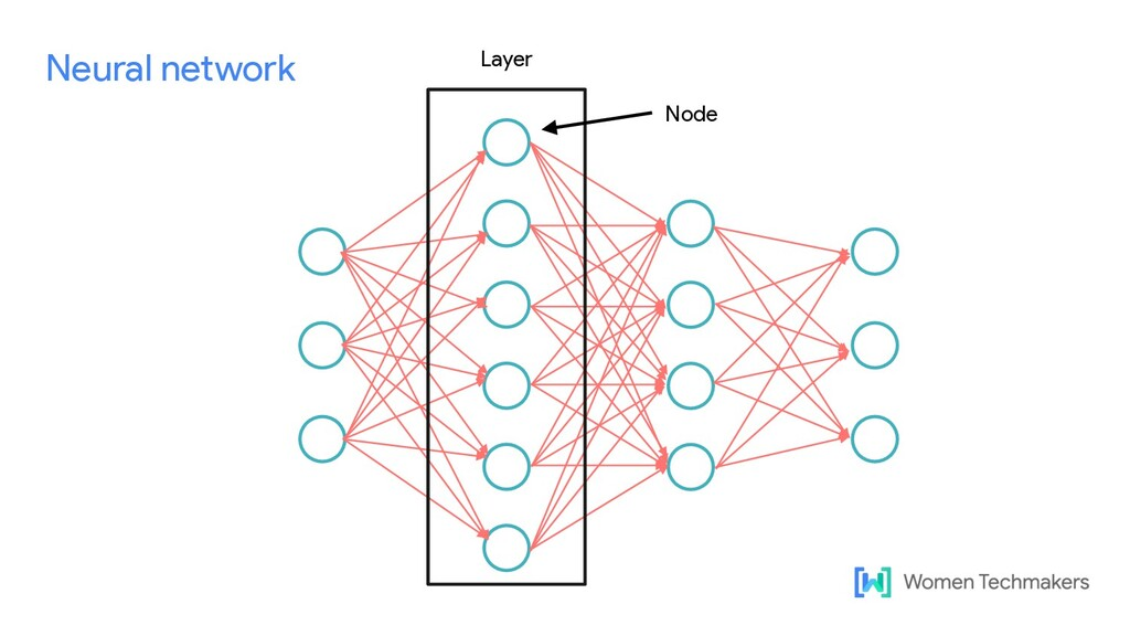 Neural network Layer Node