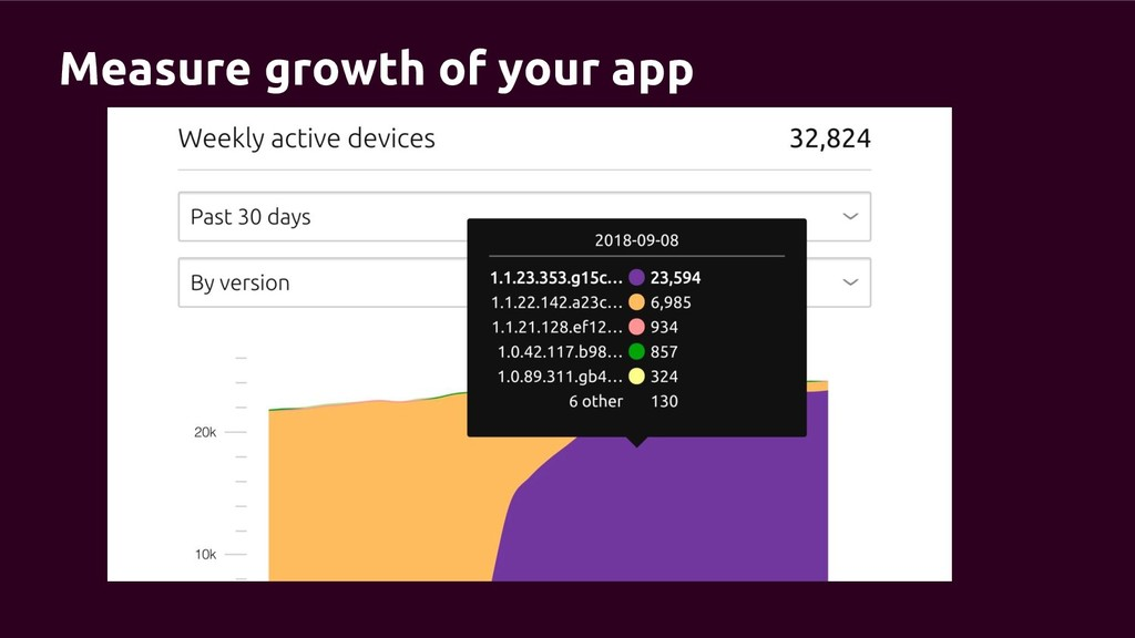 Measure growth of your app