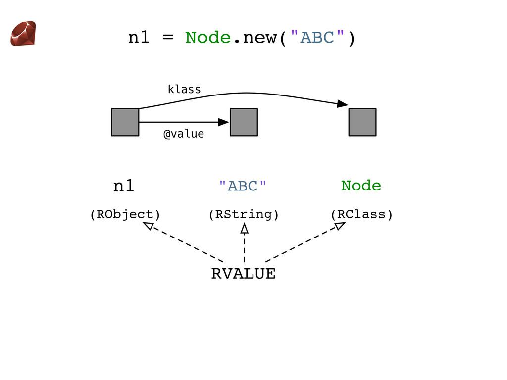 "n1 ""ABC"" n1 = Node.new(""ABC"") Node klass @value..."