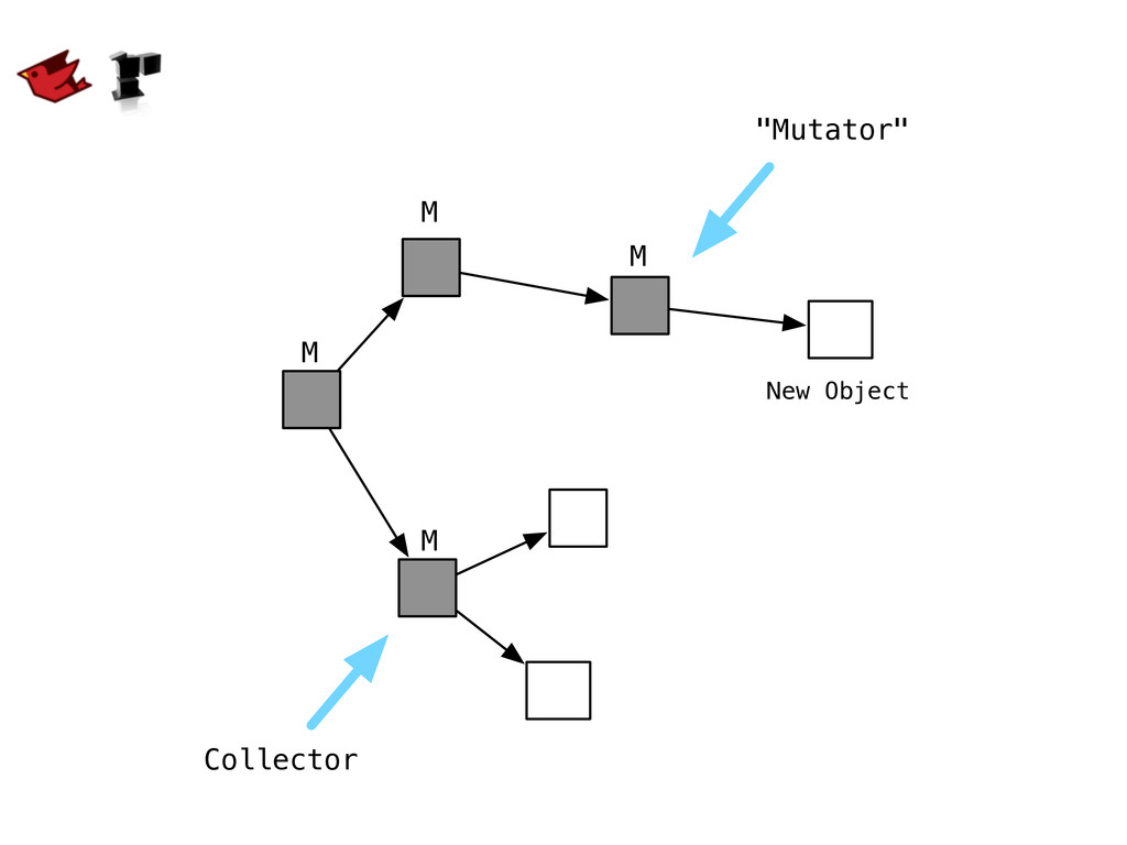 "M M M M Collector New Object ""Mutator"""