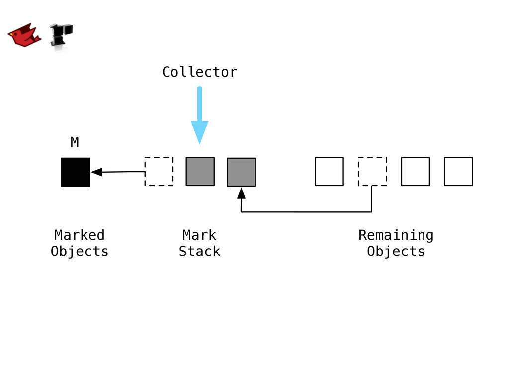 Mark Stack Remaining Objects Collector M Marked...