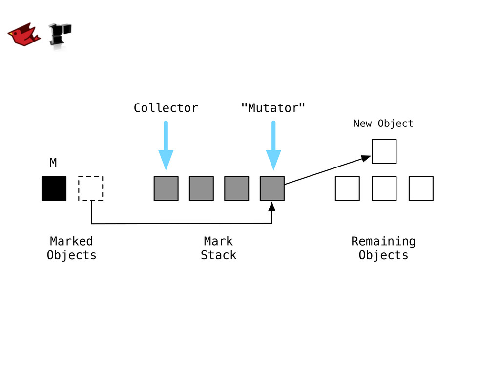 M New Object Mark Stack Remaining Objects Marke...