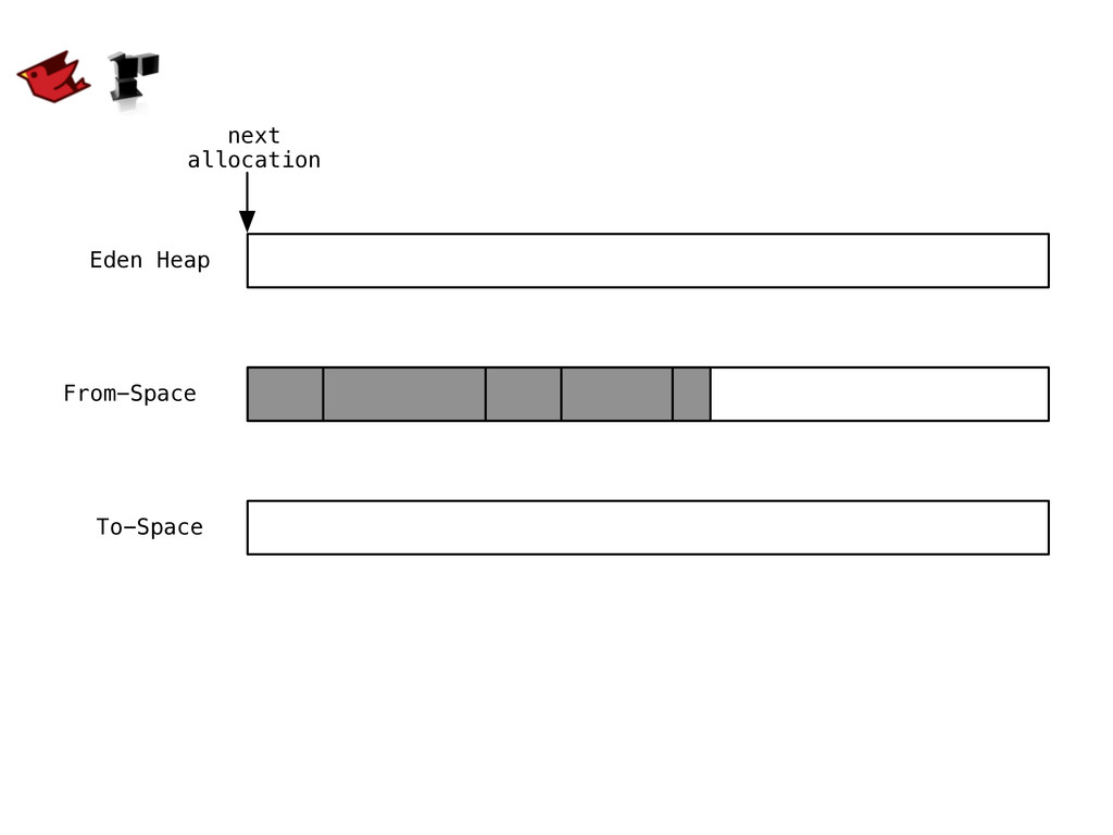 Eden Heap next allocation From-Space To-Space