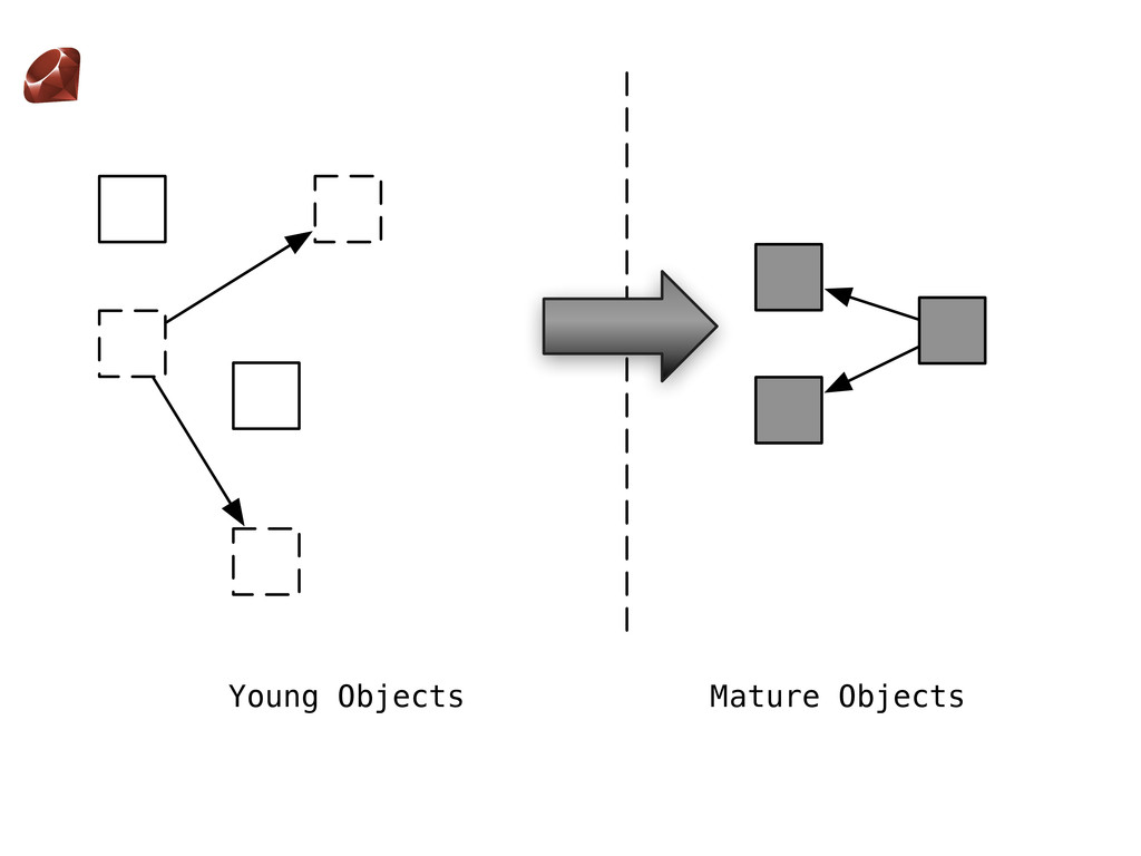 Young Objects Mature Objects