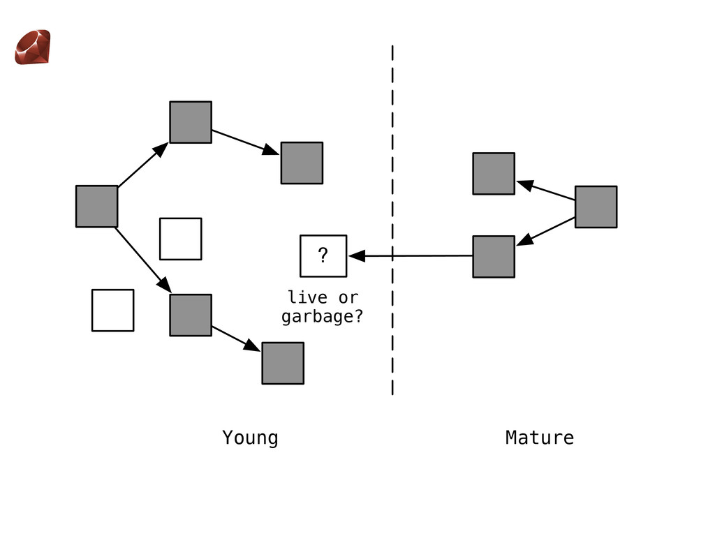 ? live or garbage? Young Mature