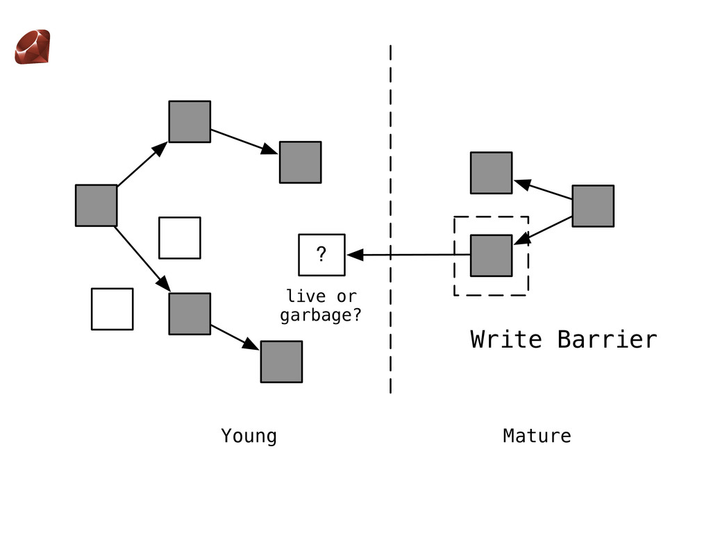 Write Barrier ? live or garbage? Young Mature