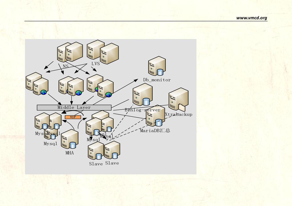 www.vmcd.org Mysql Mysql NS LVS MHA VIP MariaDB...