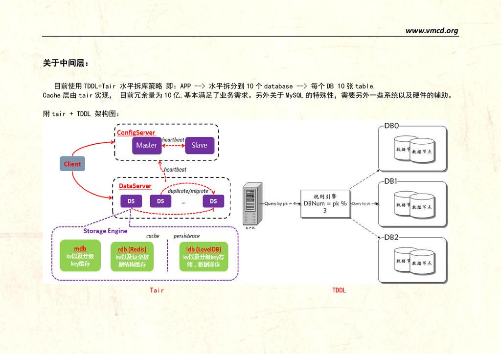 www.vmcd.org 关于中间层: 目前使用 TDDL+Tair 水平拆库策略 即:APP...