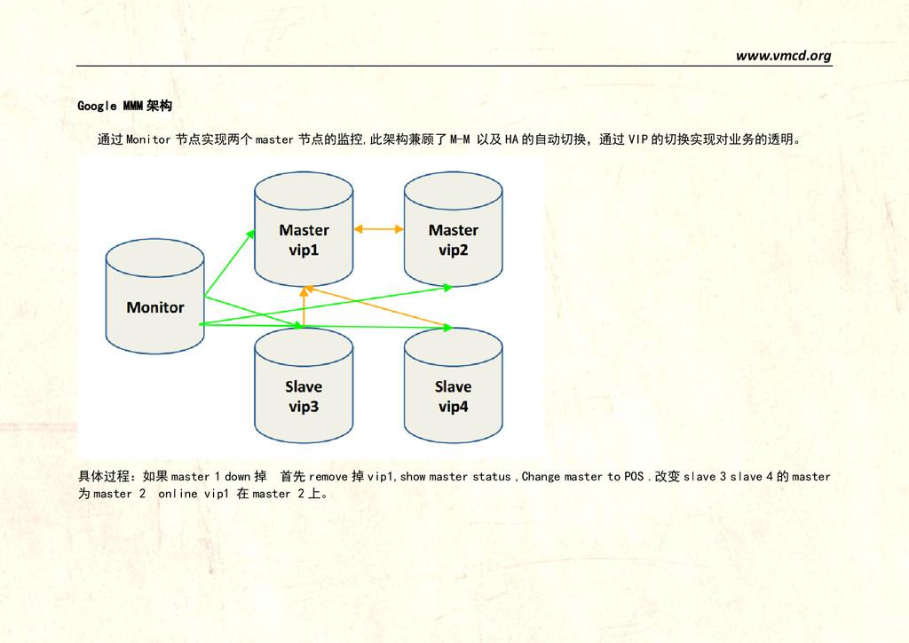www.vmcd.org Google MMM 架构 通过 Monitor 节点实现两个 ma...