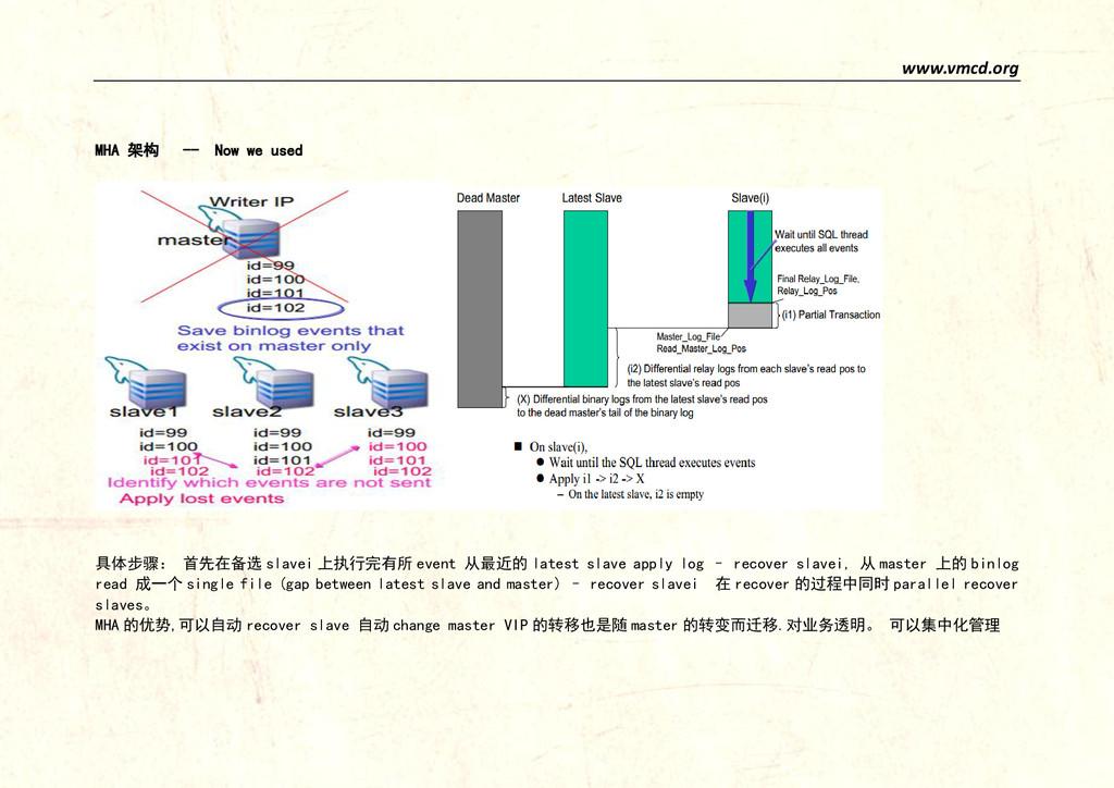 www.vmcd.org MHA 架构 -- Now we used 具体步骤: 首先在备选 ...