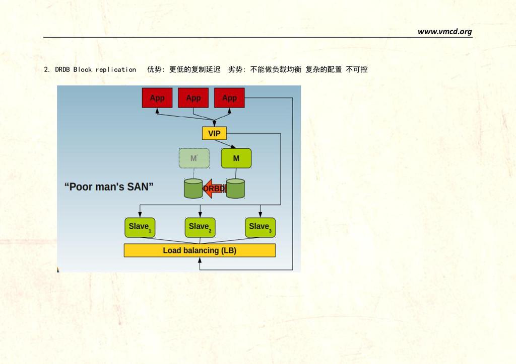 www.vmcd.org 2. DRDB Block replication 优势: 更低的复...