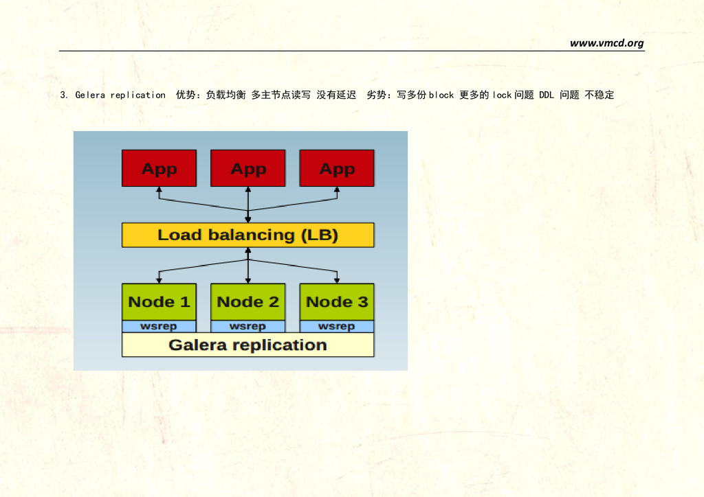 www.vmcd.org 3. Gelera replication 优势:负载均衡 多主节点...