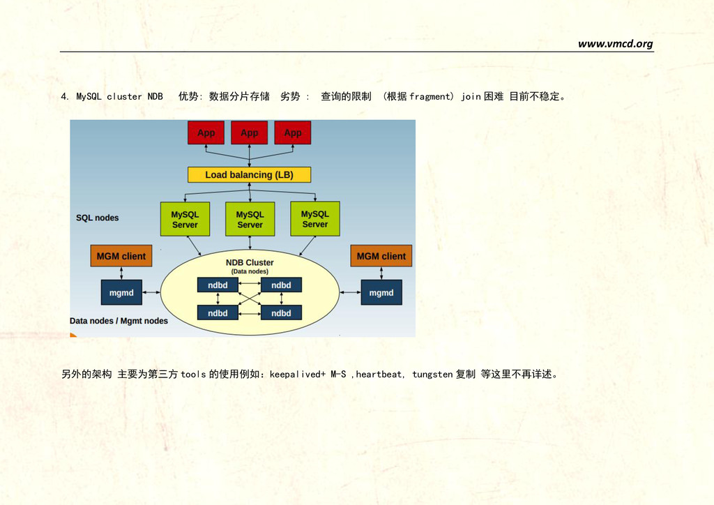 www.vmcd.org 4. MySQL cluster NDB 优势: 数据分片存储 劣势...