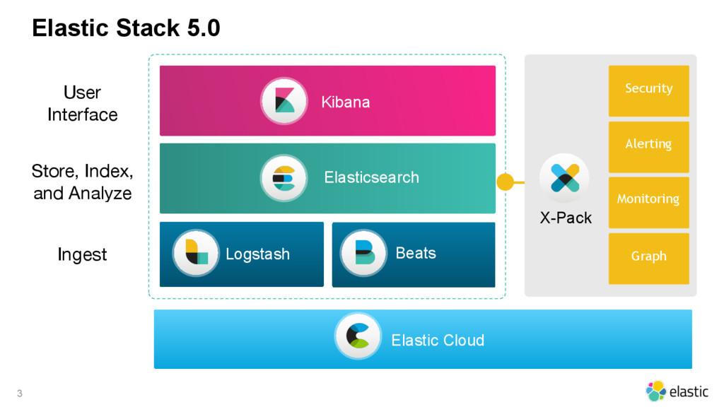 Elastic Stack 5.0 3 Elastic Cloud Security Moni...
