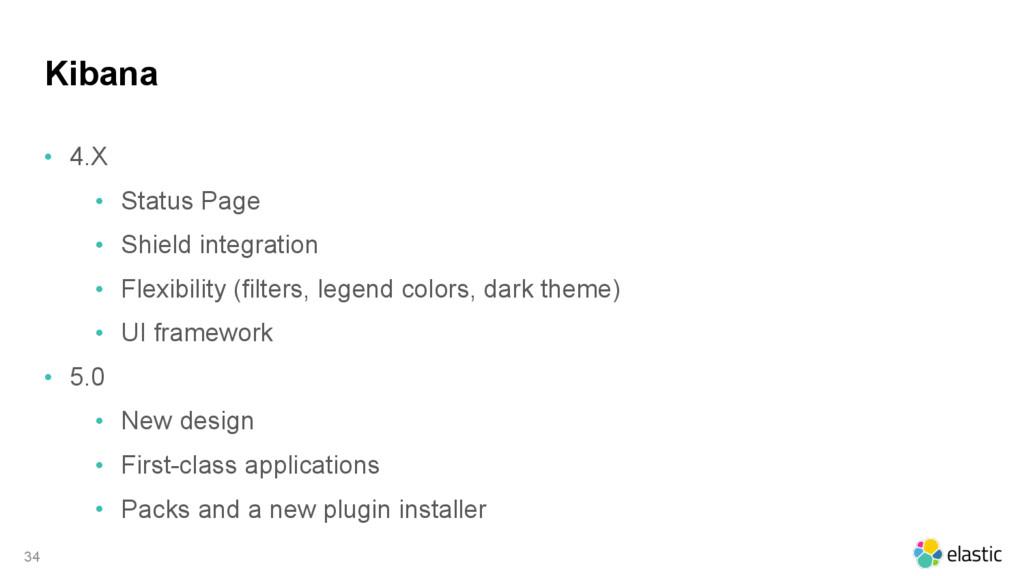 Kibana • 4.X • Status Page • Shield integration...