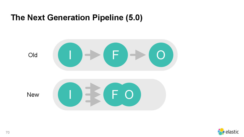 The Next Generation Pipeline (5.0) 70 I F O I F...