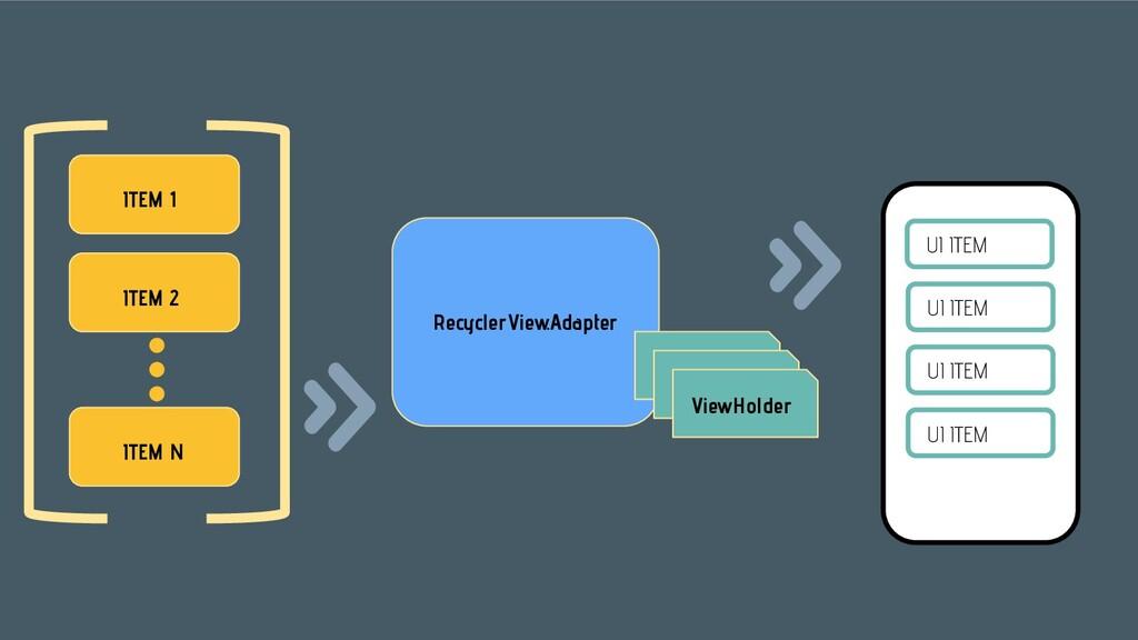 ITEM 1 ITEM 2 ITEM N RecyclerView.Adapter ViewH...