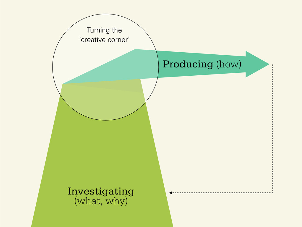 Investigating (what, why) Producing (how) Turni...