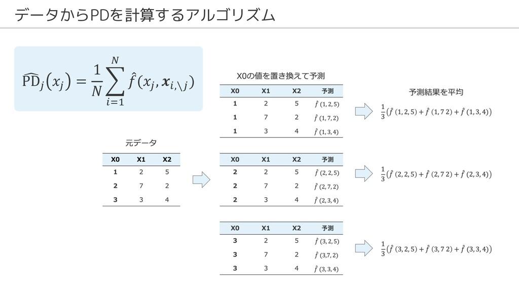 """データからPDを計算するアルゴリズム ' PD! 𝑥! = 1 𝑁 . """"#$ % ! 𝑓(𝑥..."""