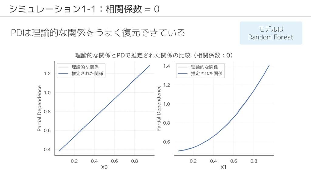 シミュレーション1-1:相関係数 = 0 PDは理論的な関係をうまく復元できている モデルは ...