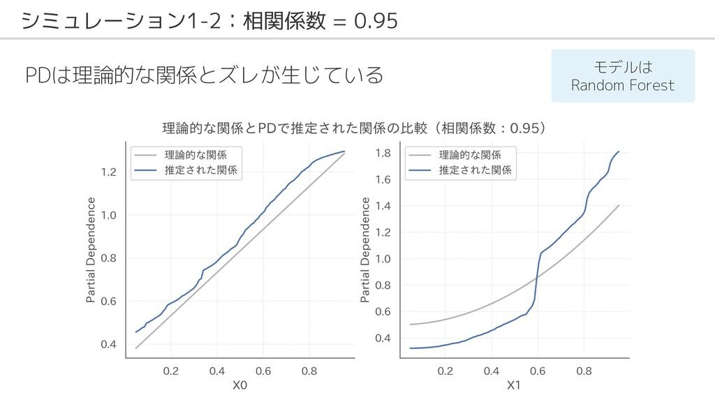 シミュレーション1-2:相関係数 = 0.95 PDは理論的な関係とズレが生じている モデルは...