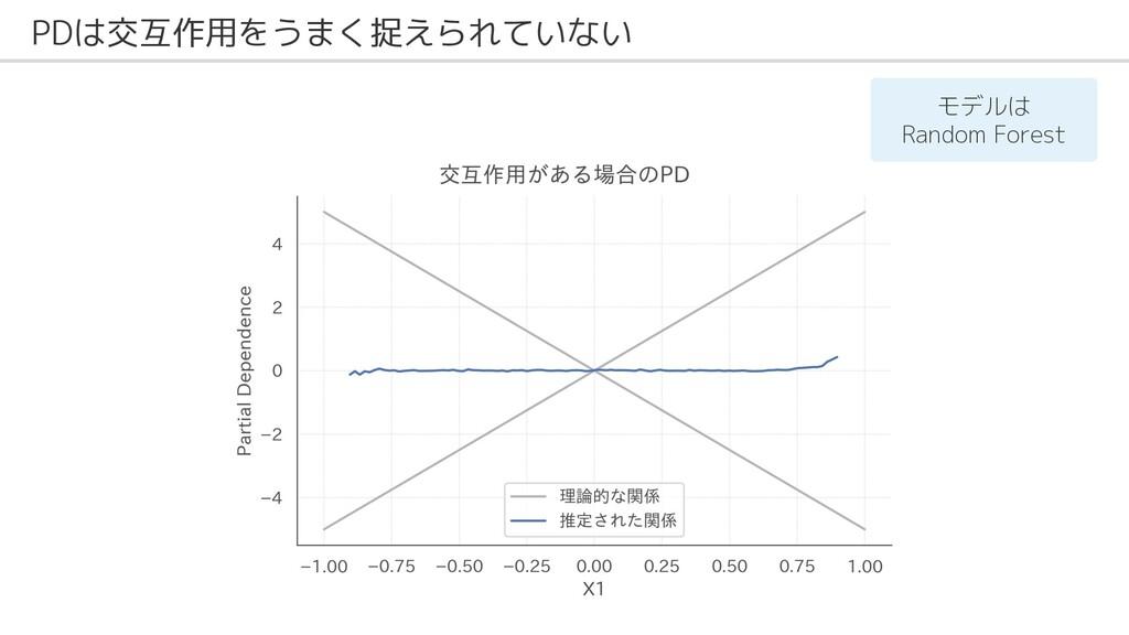 PDは交互作用をうまく捉えられていない モデルは Random Forest
