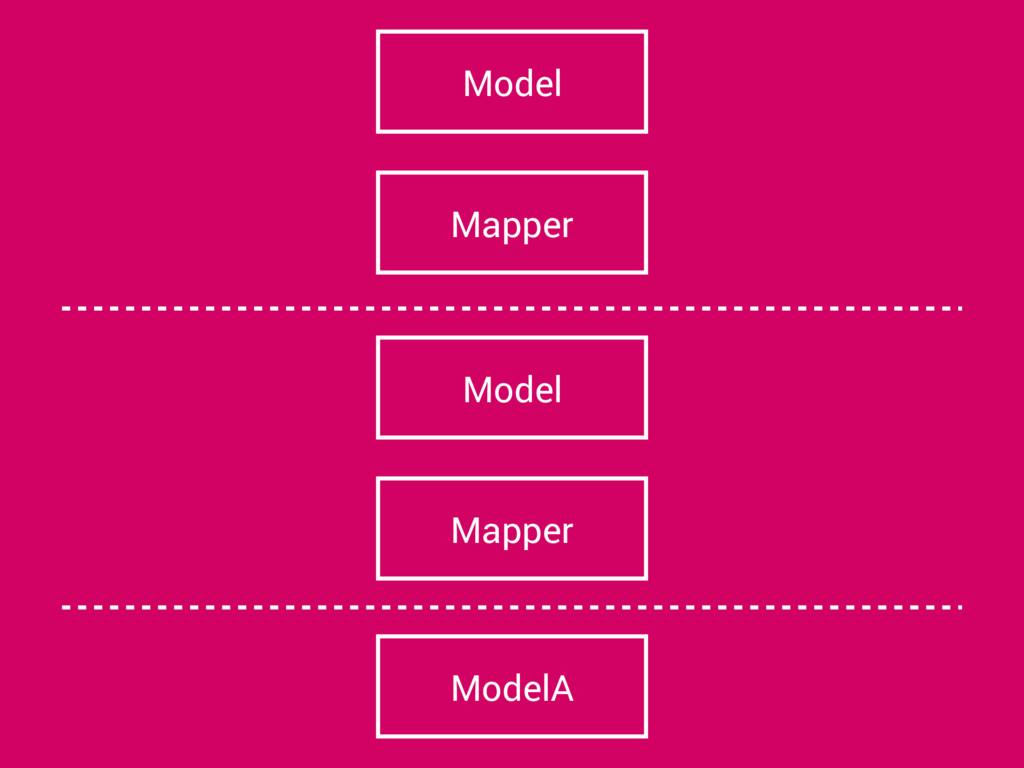 ModelA Mapper Model Mapper Model
