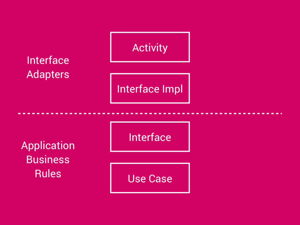 Use Case Interface Interface Impl Activity Appl...